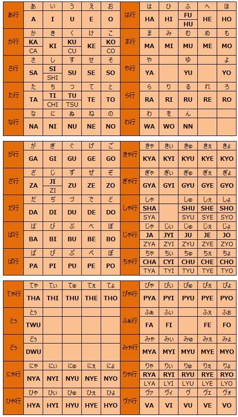 ローマ字入力一覧表 「じゃ ... : キーボード ローマ字入力表 : すべての講義